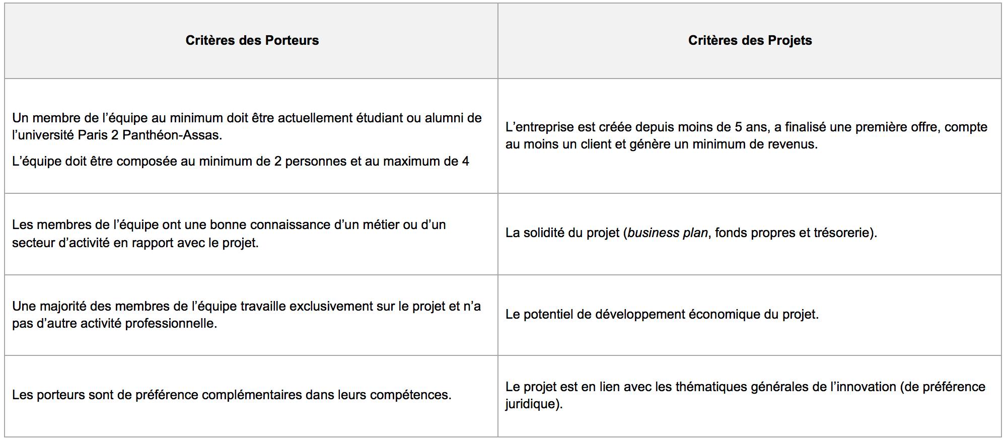 Les critères de sélection des projets Startups
